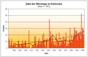Karlsruhe Temperatur